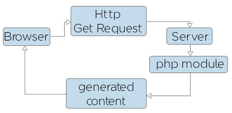 PHP scheme